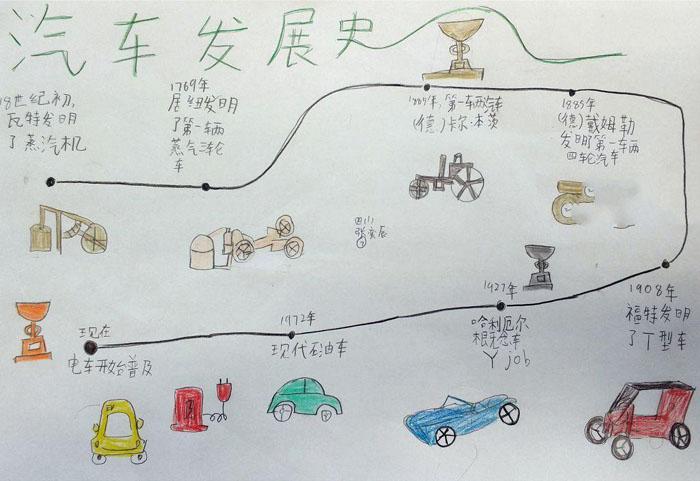 小学生手抄报图片,汽车博物院